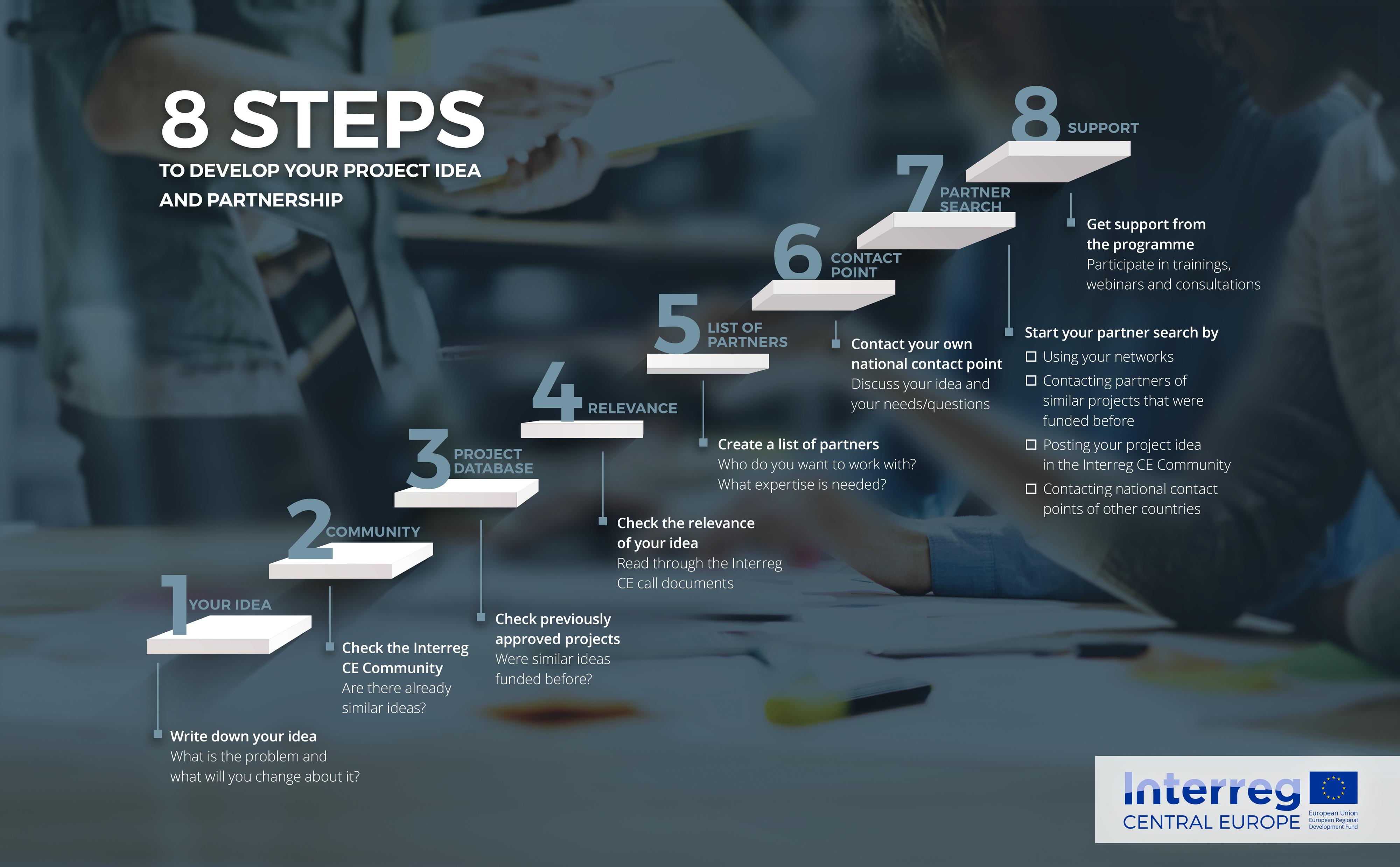 Trzeci nabór projektów w Interreg Europa Środkowa otwarty!